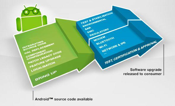 Android 4.3 sur la série Xperia Z et Xperia SP
