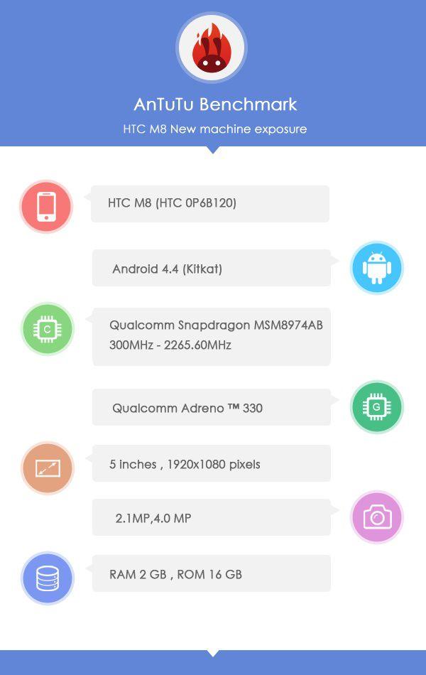 Les caractéristiques du HTC M8 successeur du HTC One