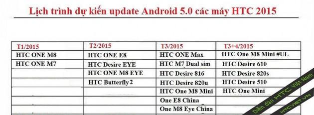 Le calendrier de la mise à jour Lollipop pour les smartphones HTC